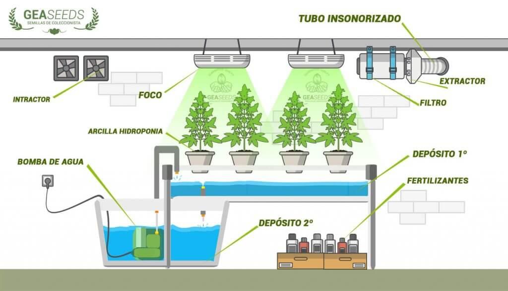 Cultivo hidrop nico c mo montar cultivo la gu a completa for Construccion de un vivero paso a paso