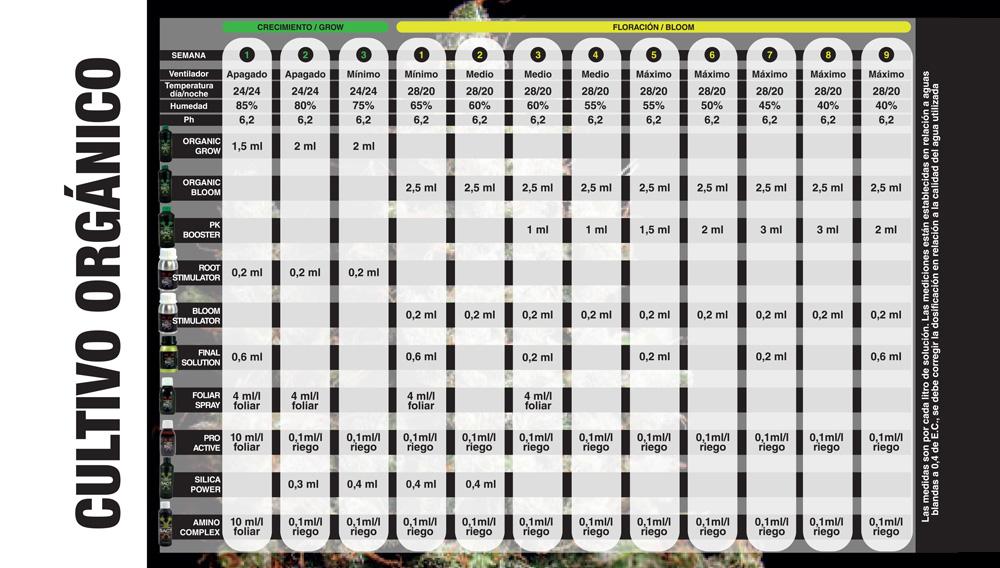 tabla bac cultivo orgánico